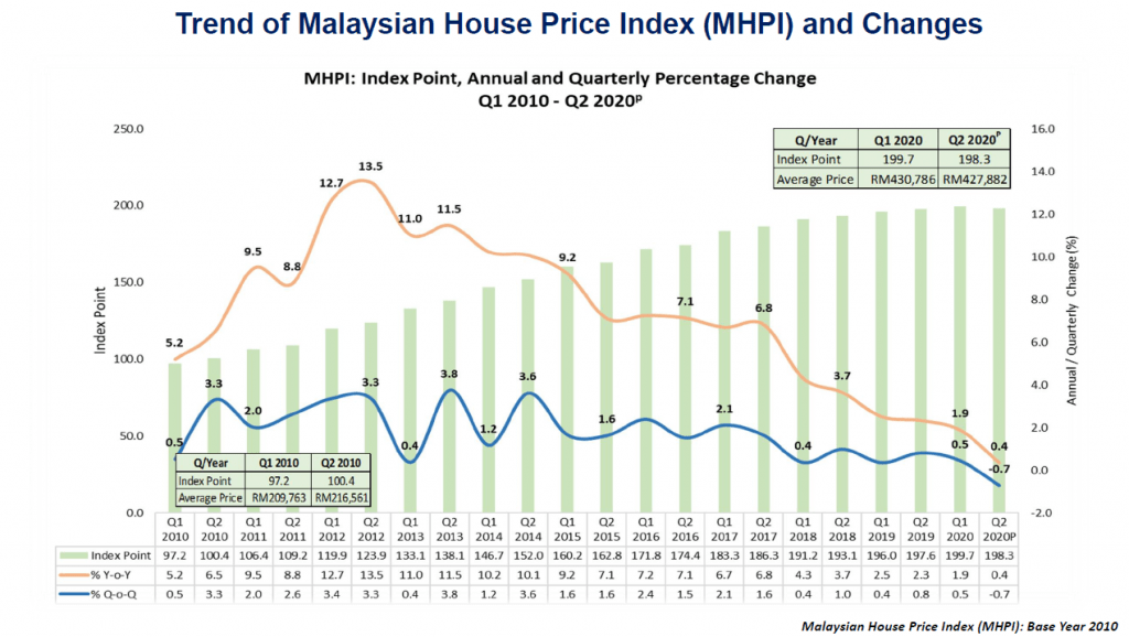 malaysia house price index for property investment
